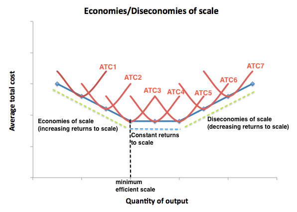 how to avoid diseconomies of scale