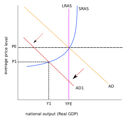 unemployment diagram Types and causes of unemployment  • explain, using a diagram, that cyclical unemployment is caused by a fall in aggregate demand.