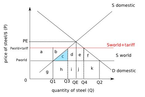 compound tariff advantage
